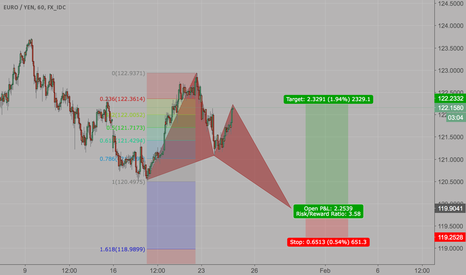 EURJPY: EURJPY BULLISH BUTTERFLY FORMING? ANY THOUGHTS?