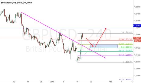 GBPUSD: GBPUSD Break the down trend