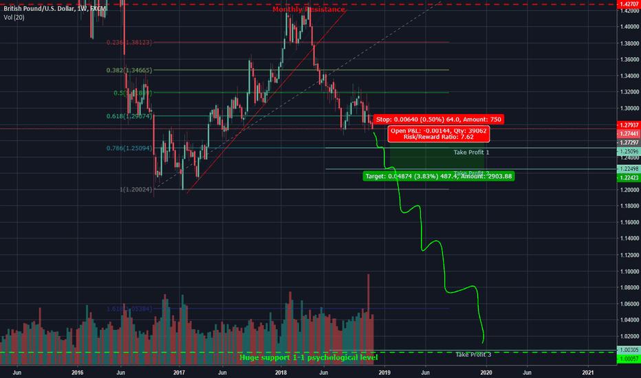 GBPUSD: GBPUSD Short / Doom Drop incoming?
