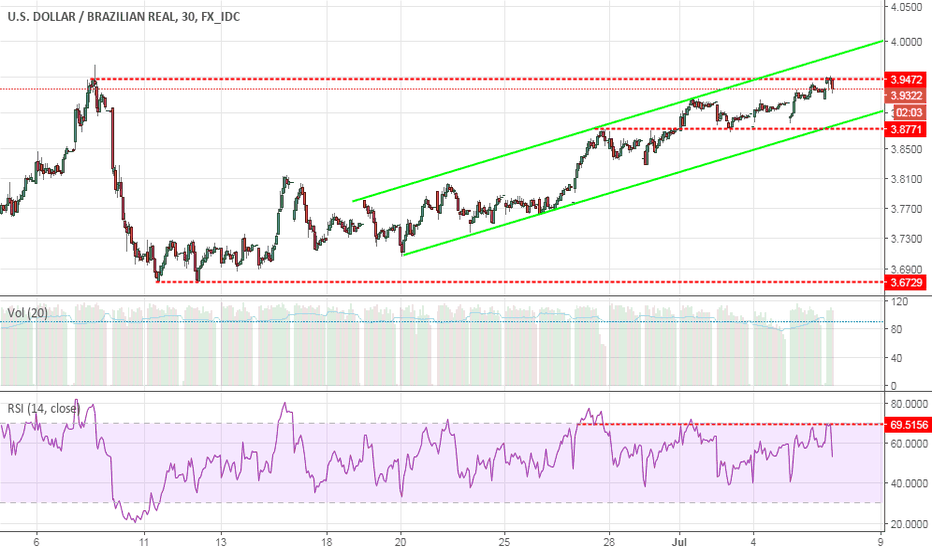 USD BRL Chart – Dollar to Real Rate — TradingView