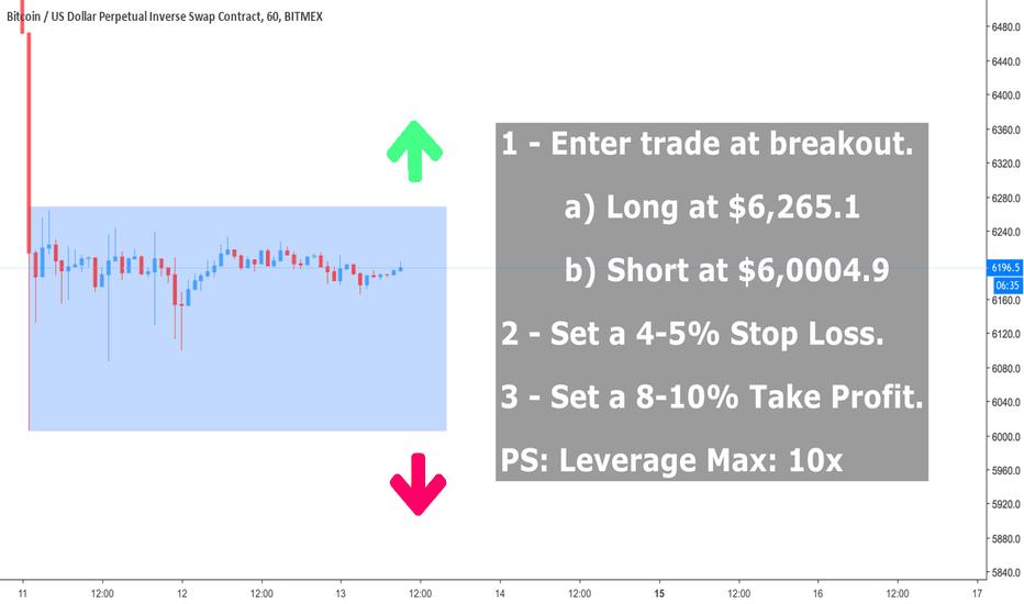 XBTUSD: BTC 10/13/18 Analysis