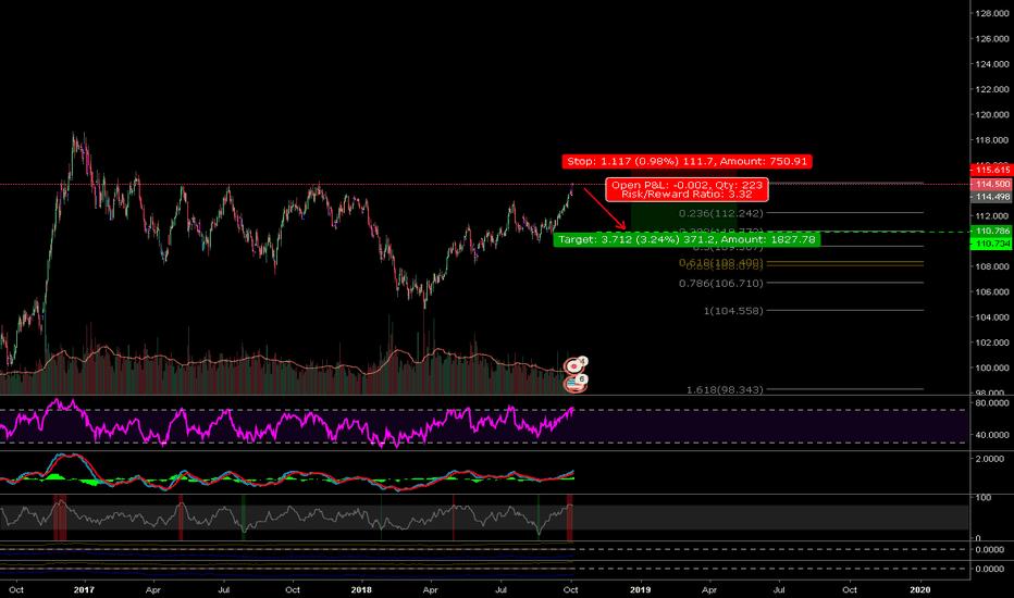 USDJPY: Short da Yen!
