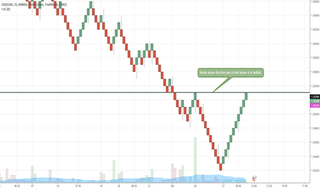 USDCAD: Break and hold above this line is bullish for USDCAD