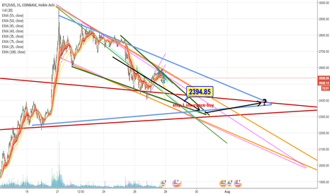 BTCUSD: Insurance-strategy against a potential trap. Buy around 2400