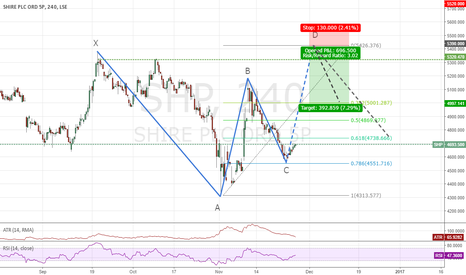 SHP: SHP Shire Possible Gartley Sell