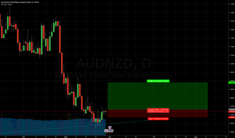 AUDNZD: AuzNzd - Pin bar at support LONG