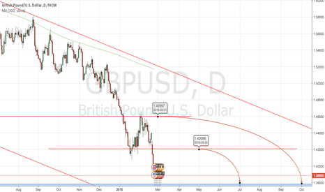 GBPUSD: SELL GBPUSD from 1.40 , 1.42