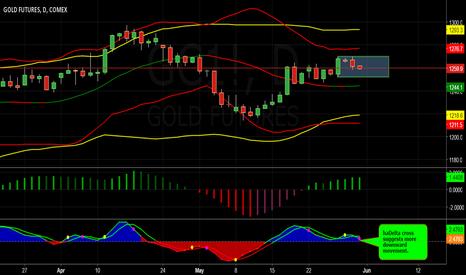GC1!: Gold is Range Bound