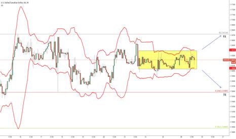 USDCAD: USDCAD: Volatility Squeeze Setup