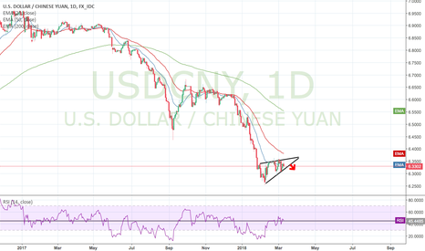 USDCNY: I'll be short! C'mon the USA