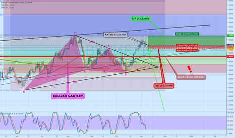 GBPCHF: GBPCHF with a last Comeback?!