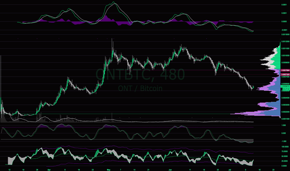 ONTBTC: Possible Bottom forming on ONT