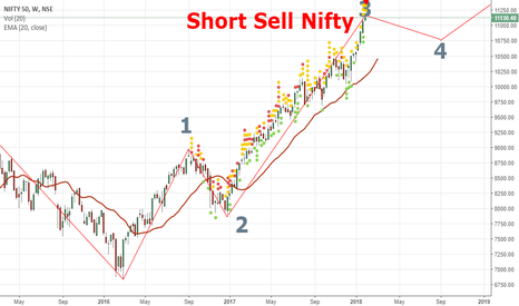 NIFTY: Step Back For Future Highs