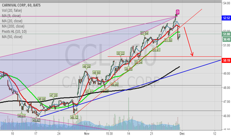 CCL: CCL: might be good to short