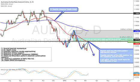 AUDNZD: Plenty of bearish confluence racking up on AUDNZD