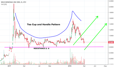 MGXMF: Cup and Handle Pattern (MGXMF)