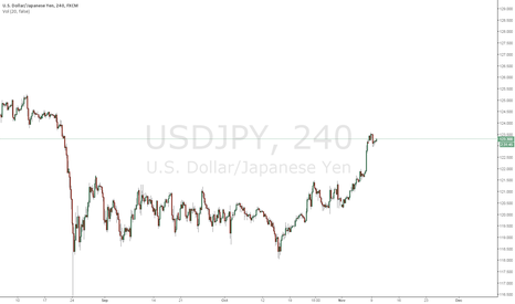 USDJPY: ADDING AGAIN TO USDJPY LONG AND MOVING TARGET HIGHER