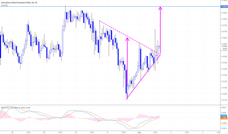 AUDCAD: AUDCAD H1 Triangle Bullish Break