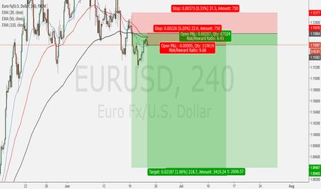 EURUSD: 2nd Entry