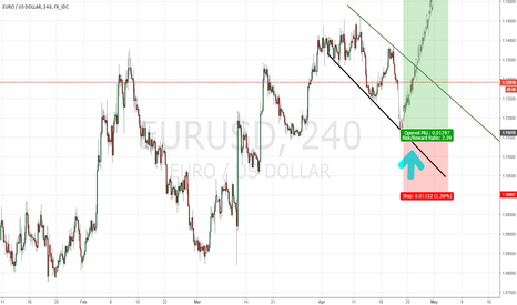 EURUSD: Flag EURUSD  LONG POSITION