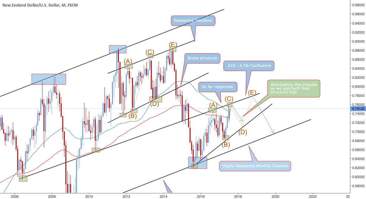 NZD/USD Great Sell Opportunity 500+ pips