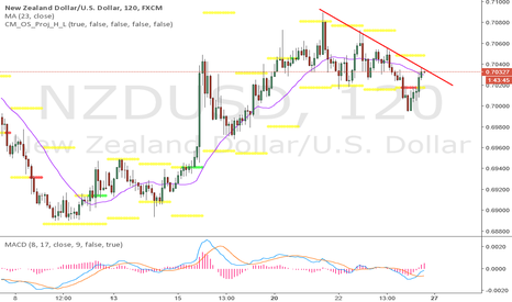 NZDUSD: interesting place for short trade