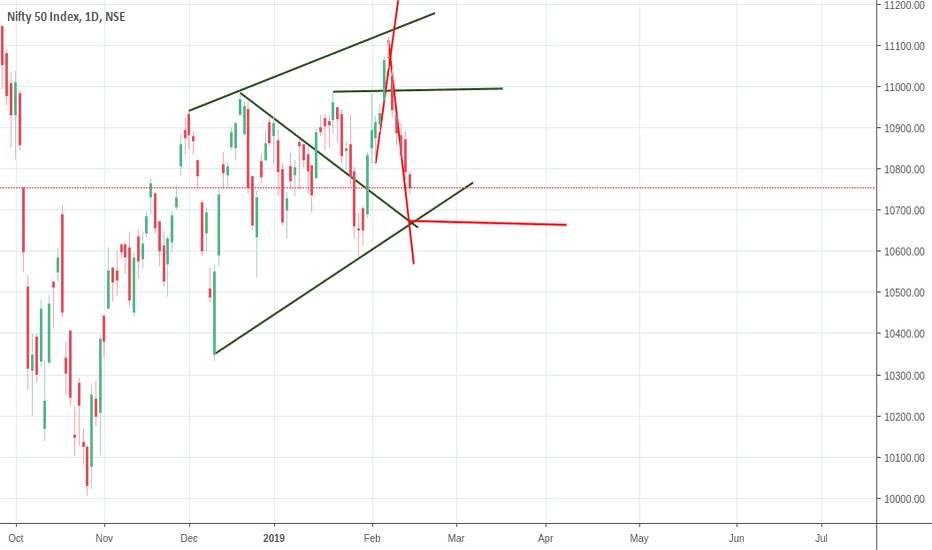 NIFTY: second nifty trade