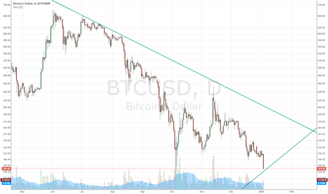 BTCUSD: Support being tested now