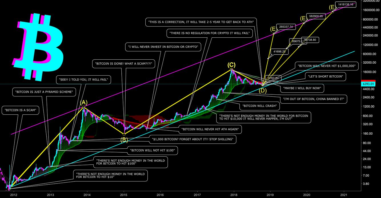 bitcoin trading viee application tutoriel trading forex