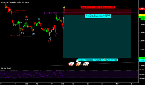 USDCAD: expanded flat