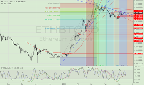 ETHBTC: Another chance to SHORT ETH. S/L 0.243/0.263