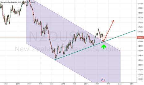NZDUSD: NZD/USD может скоро развернуться