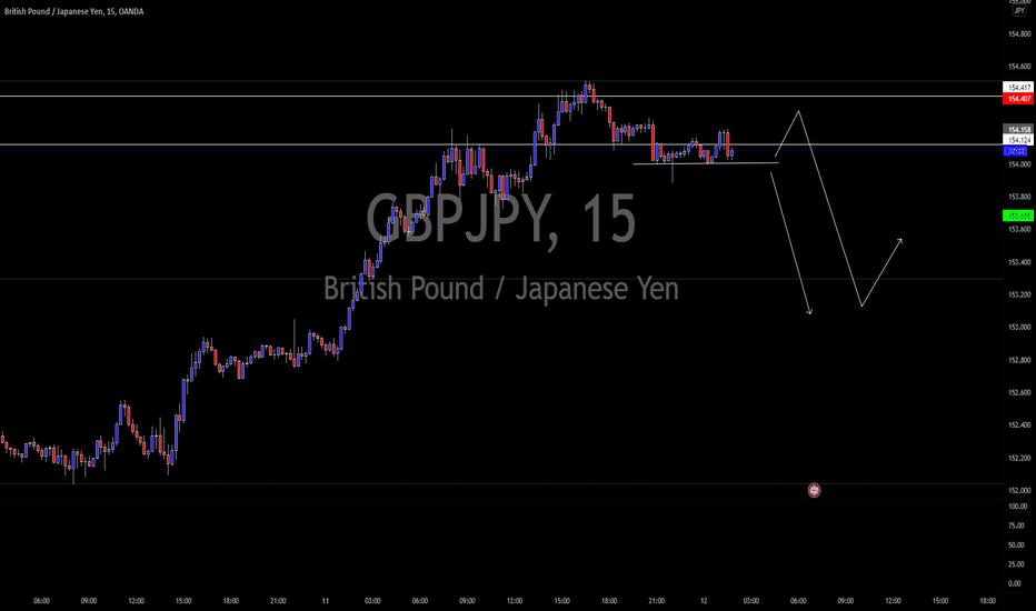 gbpjpy trade idea