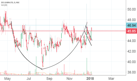 ZEELEARN: Cup and handle pattern-BUY