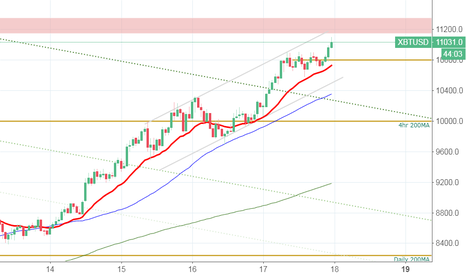 XBTUSD: Bitcoin breaking out and heading into major resistance zone