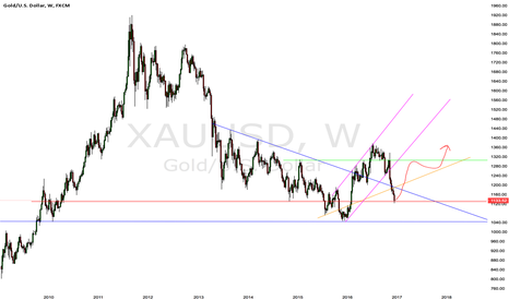 XAUUSD: Gold is presenting the next biggest opportunity right now imo.