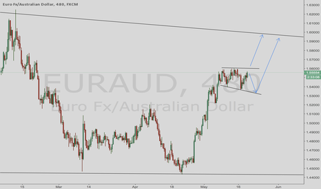 EURAUD: Long EURAUD Good buy.