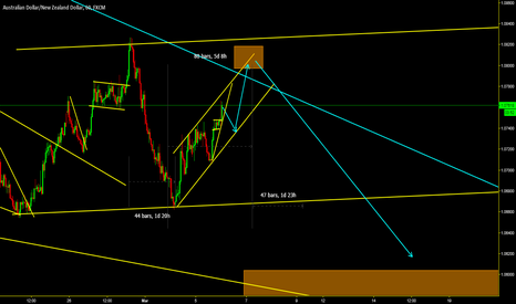 AUDNZD: LOOKIN TO SELL