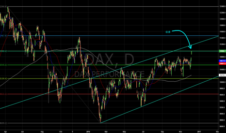 DAX: 618 retrace from the 2015 all time high...