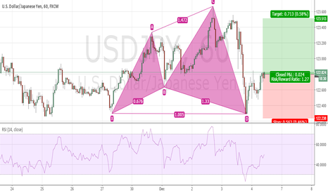 USDJPY: USDJPY 1H Chart - Possible Bullish Setup