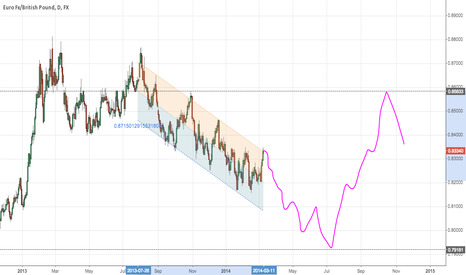 EURGBP: EurGbp will go down till 0.79