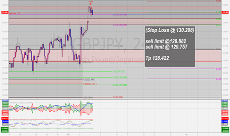 GBPJPY: Sell the GBPJPY ENTRY HIT