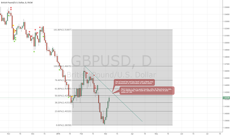 GBPUSD: GBP/USD Forecast For Re-test of 1.44