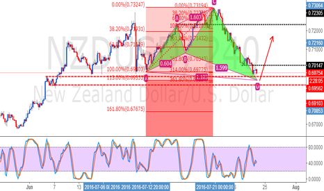 NZDUSD: NZDUSD Shark Bullish Pattern