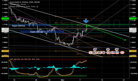 EURUSD: EUR/USD Long spike then SHORT this week.