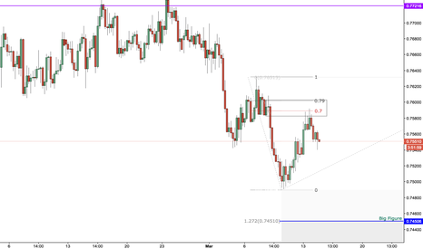 AUDUSD: targets in sight AUDUSD
