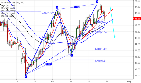 USOIL: US Oil forms Bearish  AB=CD pattern, good to sell on rallies