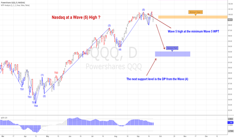 QQQ: Nasdaq at a Wave 5 high ?