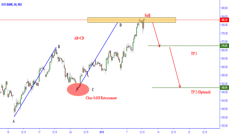 ICICIBANK: ICICI AB=CD pattern Complete...