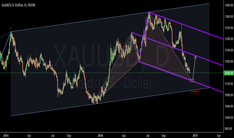 XAUUSD: Gold Update Previos Three Charts (Forcast For FOMC Statement)